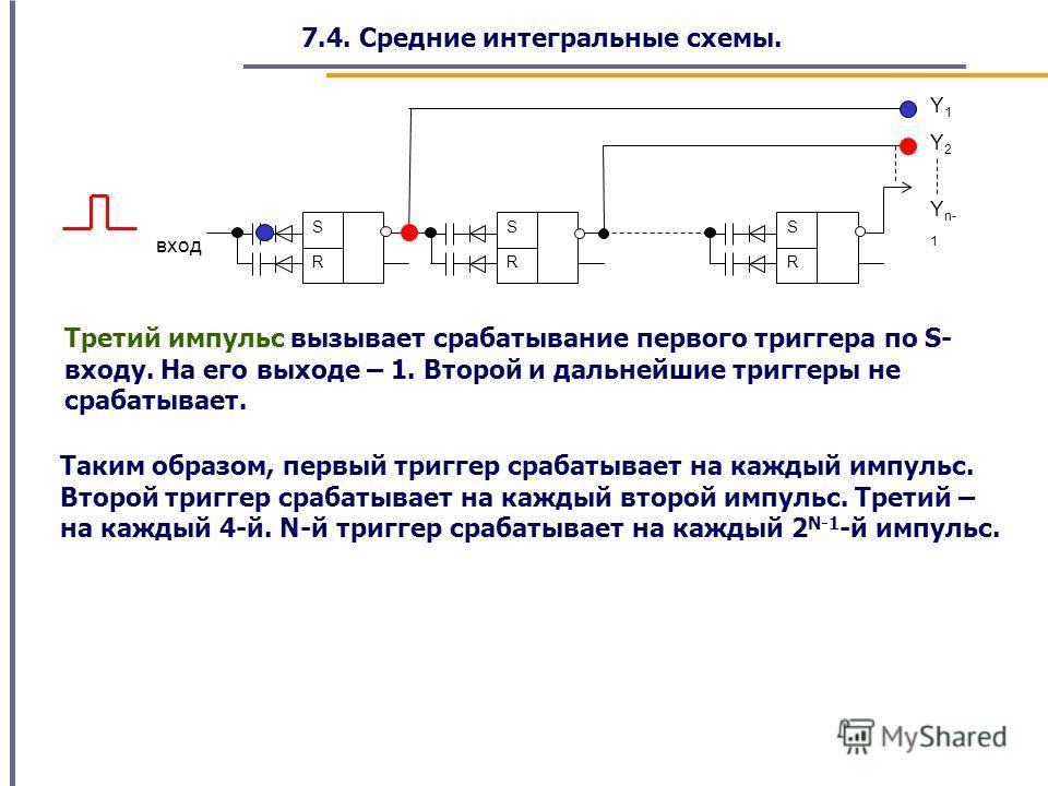 7.4. Средние интегральные схемы. Y1Y1 Y2Y2 вход Y n- 1 R S R S R S Третий импульс вызывает срабатывание первого триггера по S- входу. На его выходе – 1. Второй и дальнейшие триггеры не срабатывает. Таким образом, первый триггер срабатывает на каждый