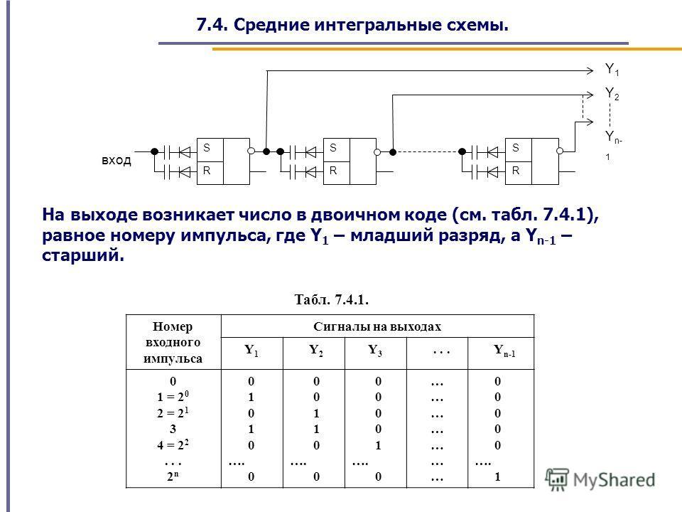 7.4. Средние интегральные схемы. На выходе возникает число в двоичном коде (см. табл. 7.4.1), равное номеру импульса, где Y 1 – младший разряд, а Y n-1 – старший. Y1Y1 Y2Y2 вход Y n- 1 R S R S R S Номер входного импульса Сигналы на выходах Y 1 Y 2 Y
