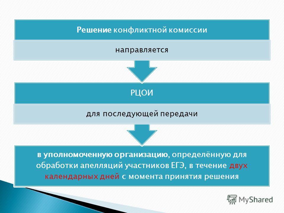 в уполномоченную организацию, определённую для обработки апелляций участников ЕГЭ, в течение двух календарных дней с момента принятия решения РЦОИ для последующей передачи Решение конфликтной комиссии направляется