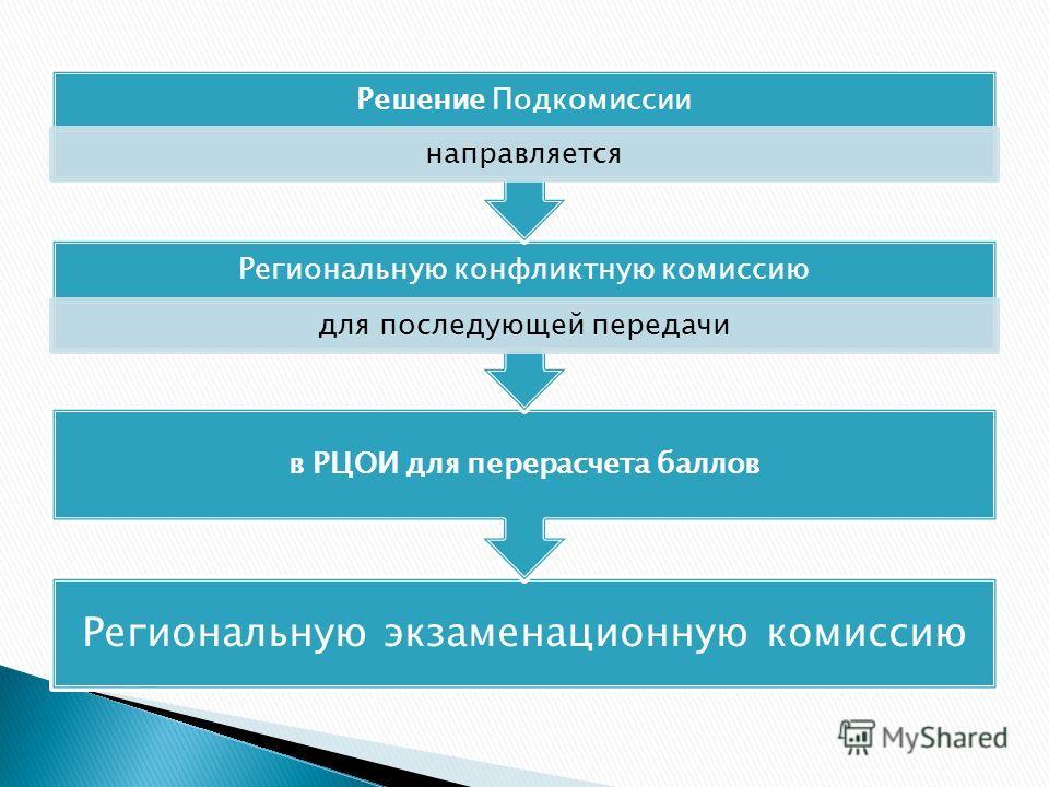 Региональную экзаменационную комиссию в РЦОИ для перерасчета баллов Региональную конфликтную комиссию для последующей передачи Решение Подкомиссии направляется