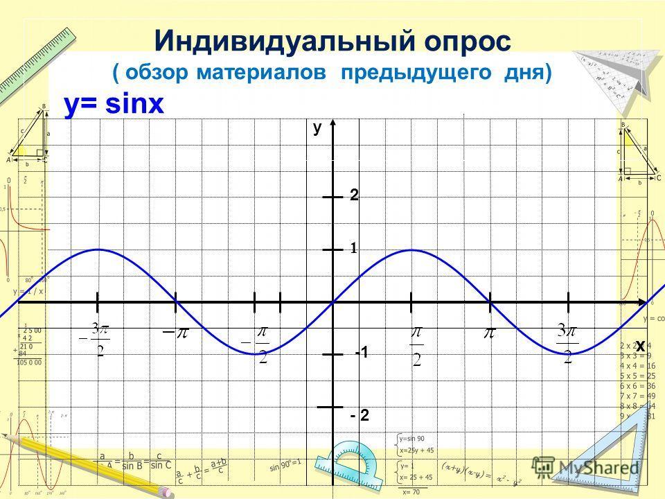 x y 1 Индивидуальный опрос ( обзор материалов предыдущего дня) у= sinx 2 - 2