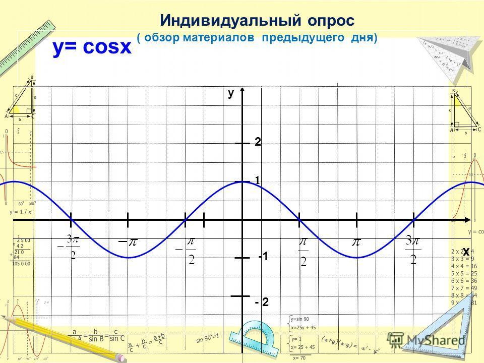 x y 1 у= cosx 2 - 2 Индивидуальный опрос ( обзор материалов предыдущего дня)