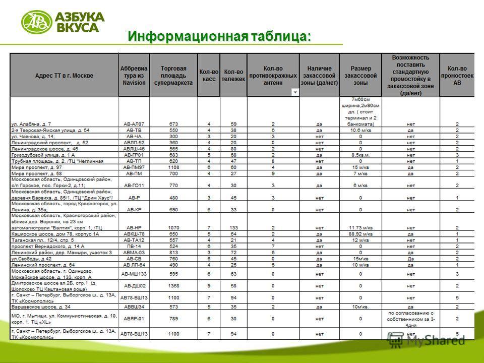 Информационная таблица: