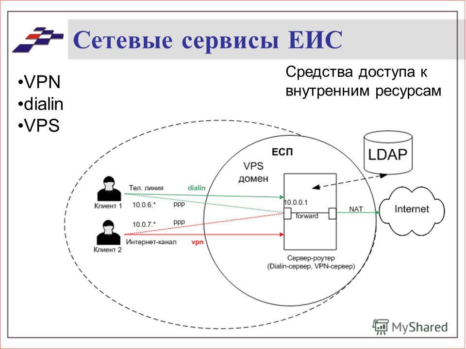 Сетевые сервисы ЕИС Средства доступа к внутренним ресурсам VPN dialin VPS