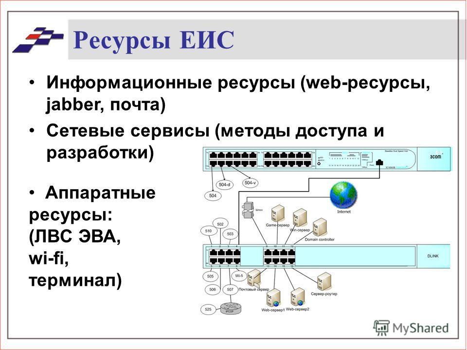 Ресурсы ЕИС Информационные ресурсы (web-ресурсы, jabber, почта) Сетевые сервисы (методы доступа и разработки) Аппаратные ресурсы: (ЛВС ЭВА, wi-fi, терминал)