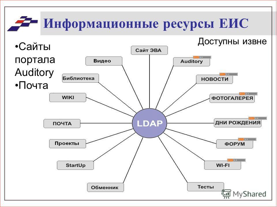 Информационные ресурсы ЕИС Доступны извне Сайты портала Auditory Почта