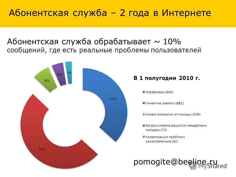Абонентская служба обрабатывает ~ 10% сообщений, где есть реальные проблемы пользователей В 1 полугодии 2010 г. Абонентская служба – 2 года в Интернете pomogite@beeline.ru