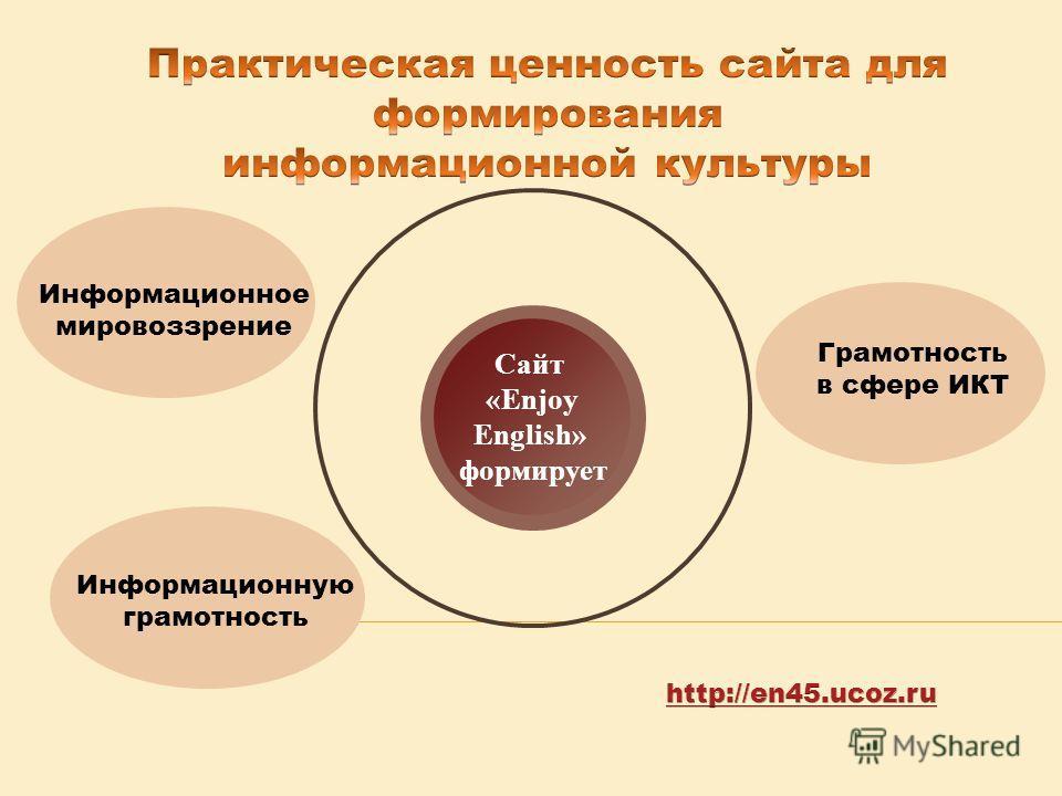 Сайт «Еnjoy Еnglish» формирует Информационное мировоззрение Информационную грамотность Грамотность в сфере ИКТ