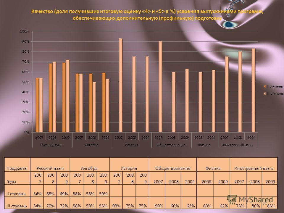 ПредметыРусский языкАлгебраИсторияОбществознаниеФизикаИностранный язык Годы 200 7 200 8 200 9 200 7 200 8 200 9 200 7 200 8 200 920072008200920082009200720082009 II ступень54%68%69%58% 59% III ступень54%70%72%58%50%53%93%75% 90%60%63%60%62%75%80%83%