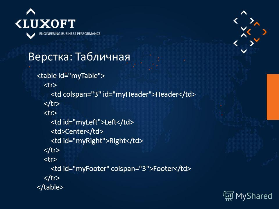 Верстка: Табличная Header Left Center Right Footer