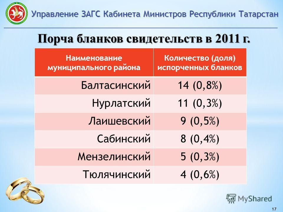 Управление ЗАГС Кабинета Министров Республики Татарстан 17 Порча бланков свидетельств в 2011 г. Наименование муниципального района Количество (доля) испорченных бланков Балтасинский14 (0,8%) Нурлатский11 (0,3%) Лаишевский9 (0,5%) Сабинский8 (0,4%) Ме