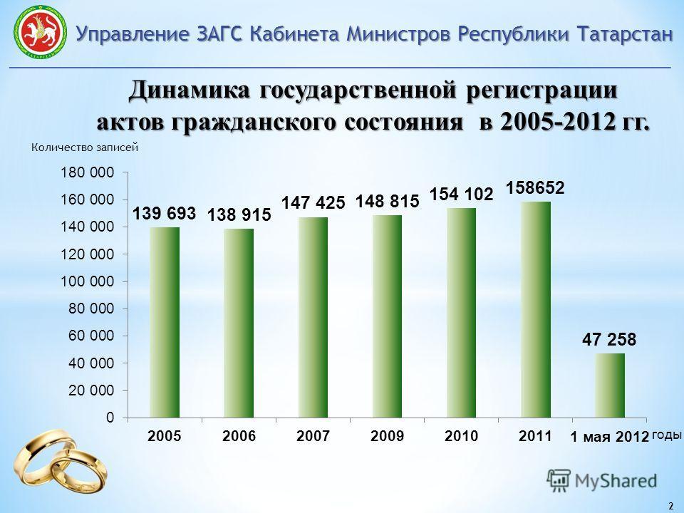 Управление ЗАГС Кабинета Министров Республики Татарстан 2 Количество записей годы Динамика государственной регистрации актов гражданского состояния в 2005-2012 гг.