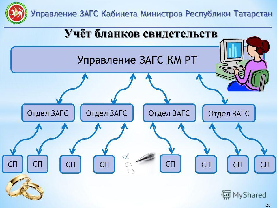 Управление ЗАГС Кабинета Министров Республики Татарстан 20 Учёт бланков свидетельств Управление ЗАГС КМ РТ Отдел ЗАГС СП