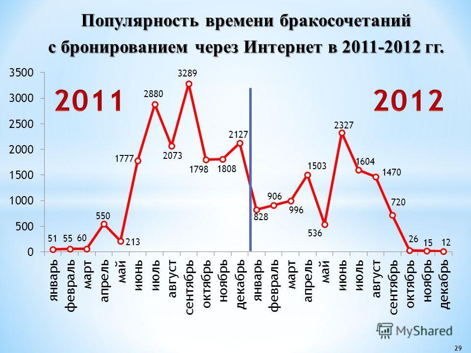 29 Популярность времени бракосочетаний с бронированием через Интернет в 2011-2012 гг.