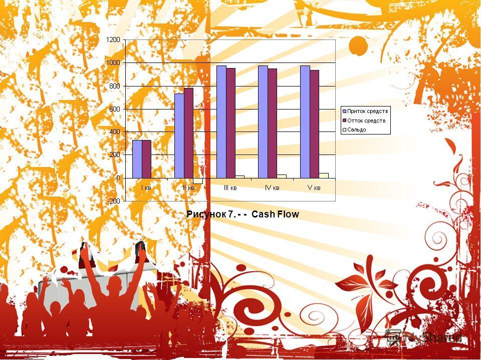 Корпоративный Новый год, 8 марта или день рождения компании у нас вы отлично проведете время. Рисунок 7. - - Сash Flow