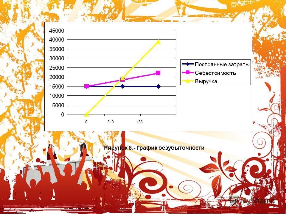 Корпоративный Новый год, 8 марта или день рождения компании у нас вы отлично проведете время. 0310186 Рисунок 8.- График безубыточности