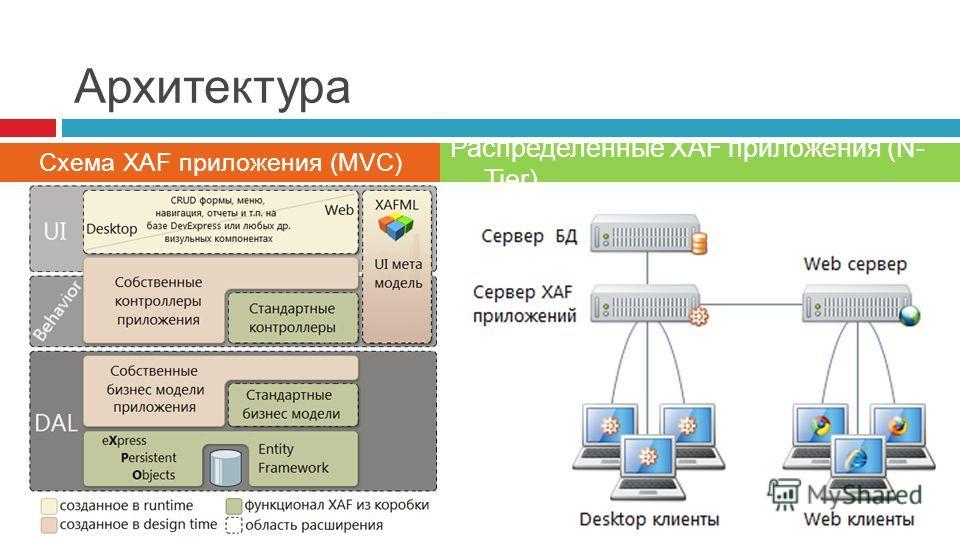 Архитектура Схема XAF приложения (MVC) Распределенные XAF приложения (N- Tier)