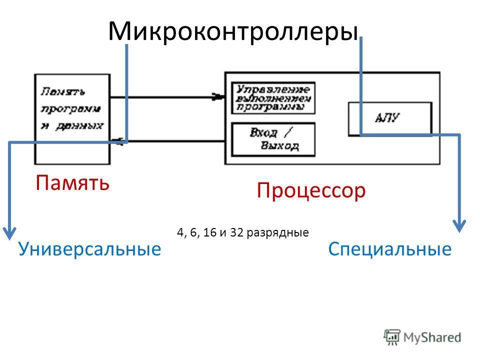 УниверсальныеСпециальные 4, 6, 16 и 32 разрядные Процессор Память