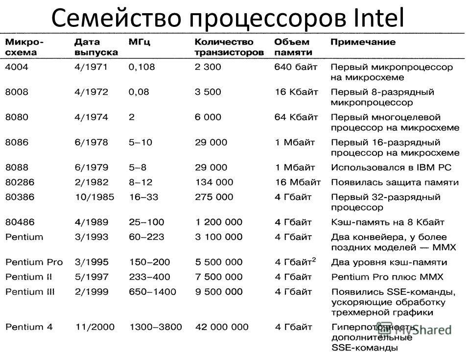 Семейство процессоров Intel