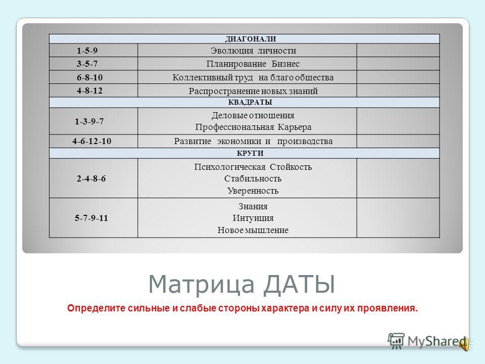 Матрица ДАТЫ ДИАГОНАЛИ 1-5-9Эволюция личности 3-5-7Планирование Бизнес 6-8-10Коллективный труд на благо общества 4-8-12 Распространение новых знаний КВАДРАТЫ 1-3-9-7 Деловые отношения Профессиональная Карьера 4-6-12-10Развитие экономики и производств