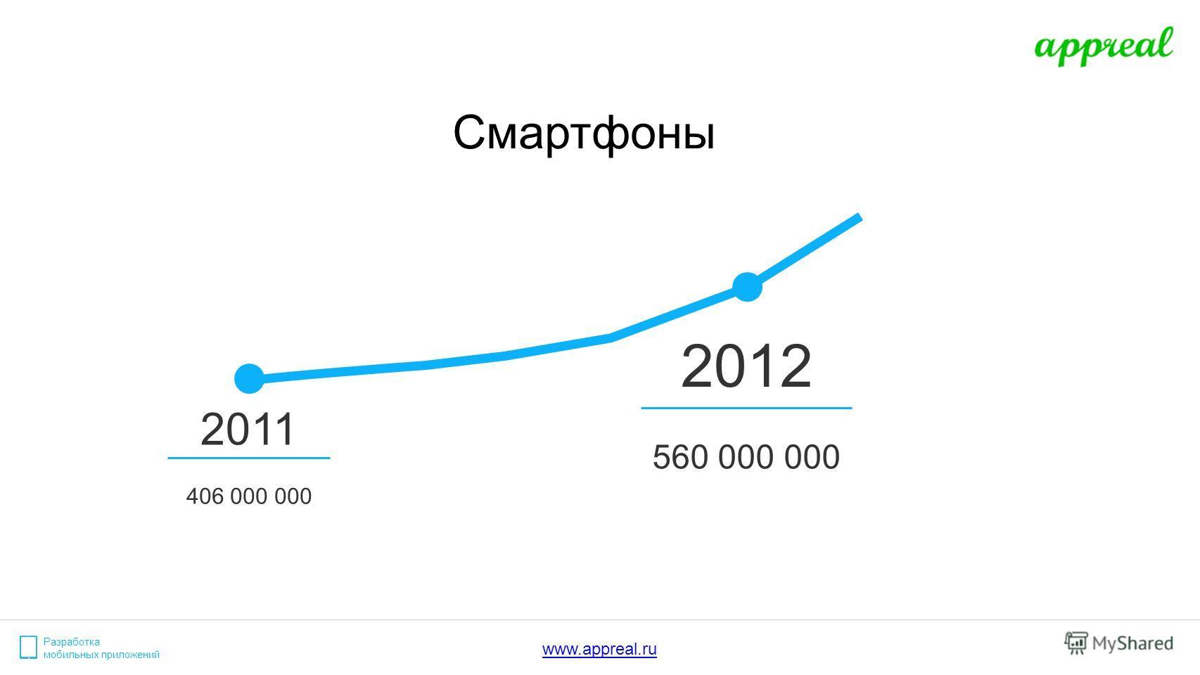 Разработка мобильных приложений Смартфоны www.appreal.ru 2011 406 000 000 2012 560 000 000