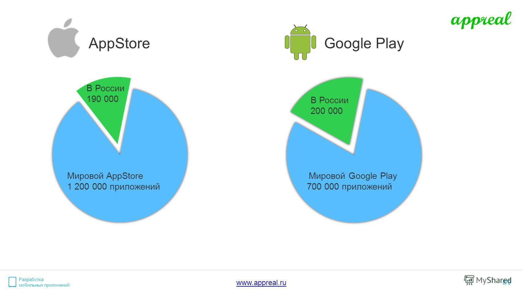 Разработка мобильных приложений 8/9 AppStore Google Play В России 190 000 Мировой AppStore 1 200 000 приложений Мировой Google Play 700 000 приложений В России 200 000 www.appreal.ru