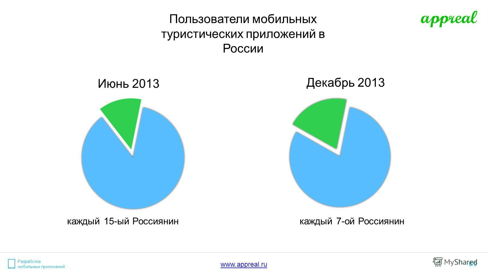 Разработка мобильных приложений 8/9 www.appreal.ru Пользователи мобильных туристических приложений в России Июнь 2013 каждый 15-ый Россиянин Декабрь 2013 каждый 7-ой Россиянин