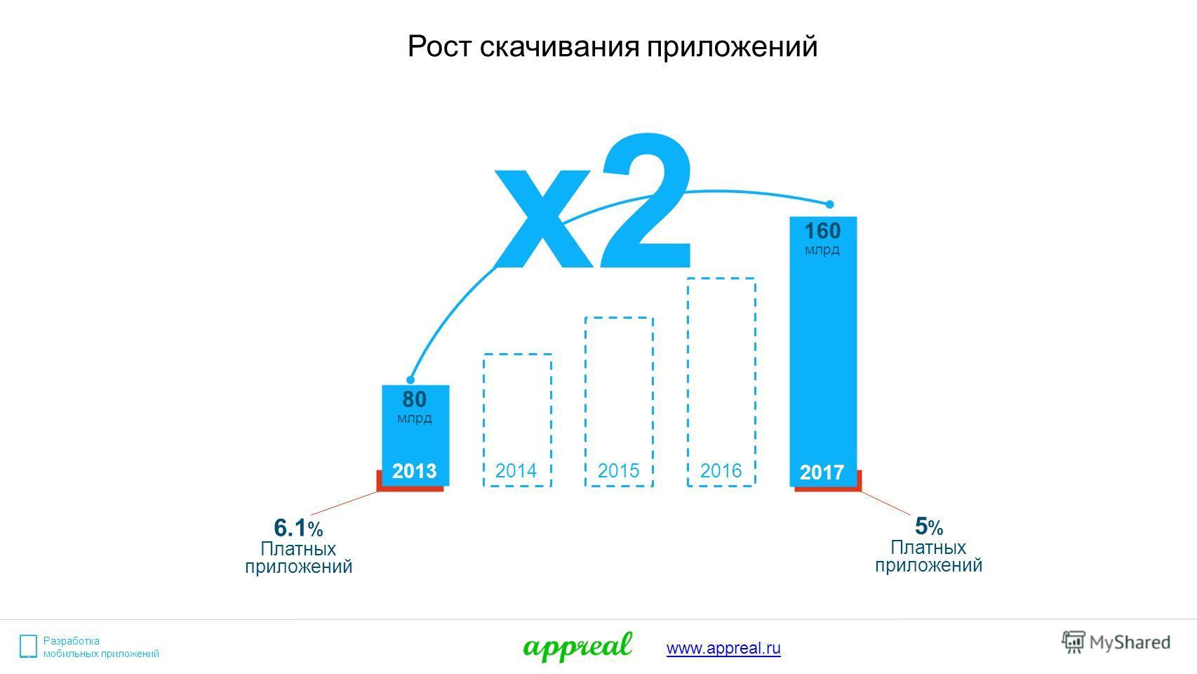 Разработка мобильных приложений www.appreal.ru 2013 2017 160 млрд 201420152016 x2 80 млрд 6.1 % Платных приложений 5 % Платных приложений Рост скачивания приложений
