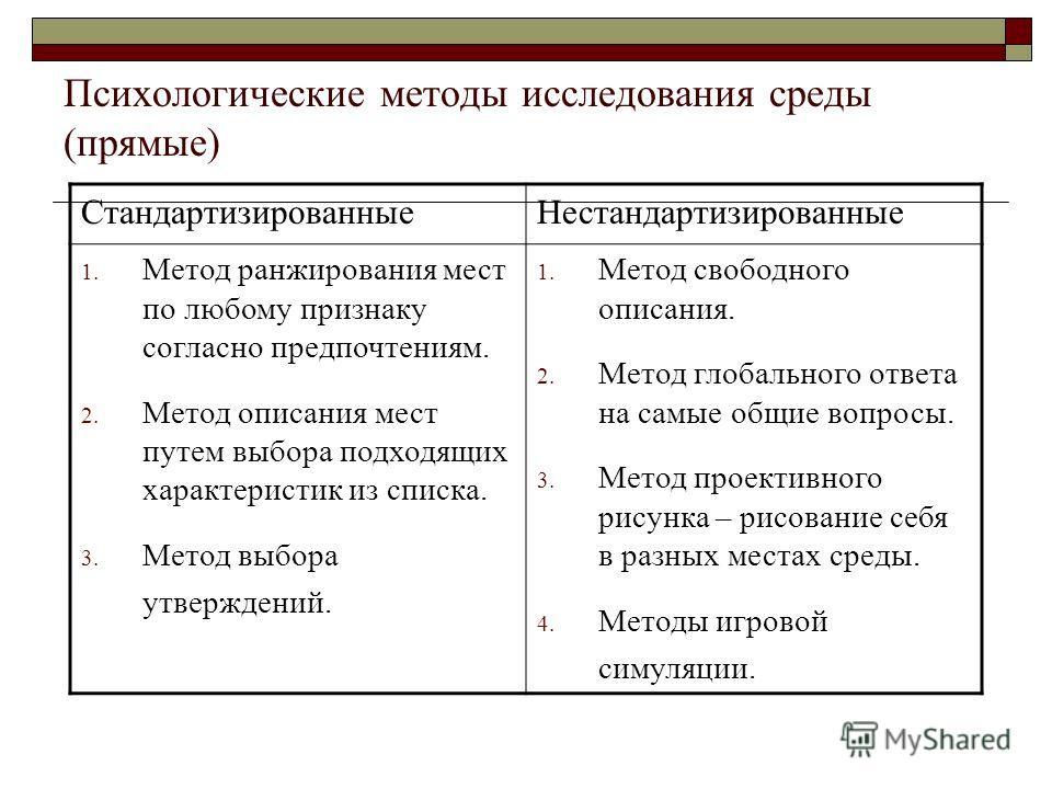 Психологические методы исследования среды (прямые) СтандартизированныеНестандартизированные 1. Метод ранжирования мест по любому признаку согласно предпочтениям. 2. Метод описания мест путем выбора подходящих характеристик из списка. 3. Метод выбора