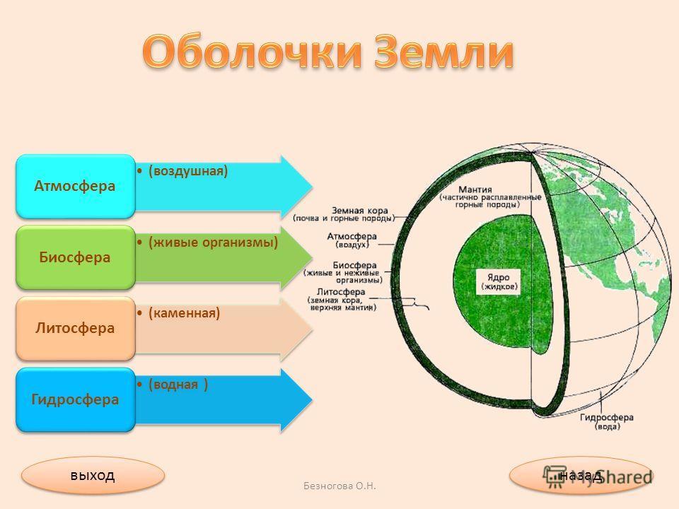 (воздушная) Атмосфера (живые организмы) Биосфера (каменная) Литосфера (водная ) Гидросфера назад выход Безногова О.Н.
