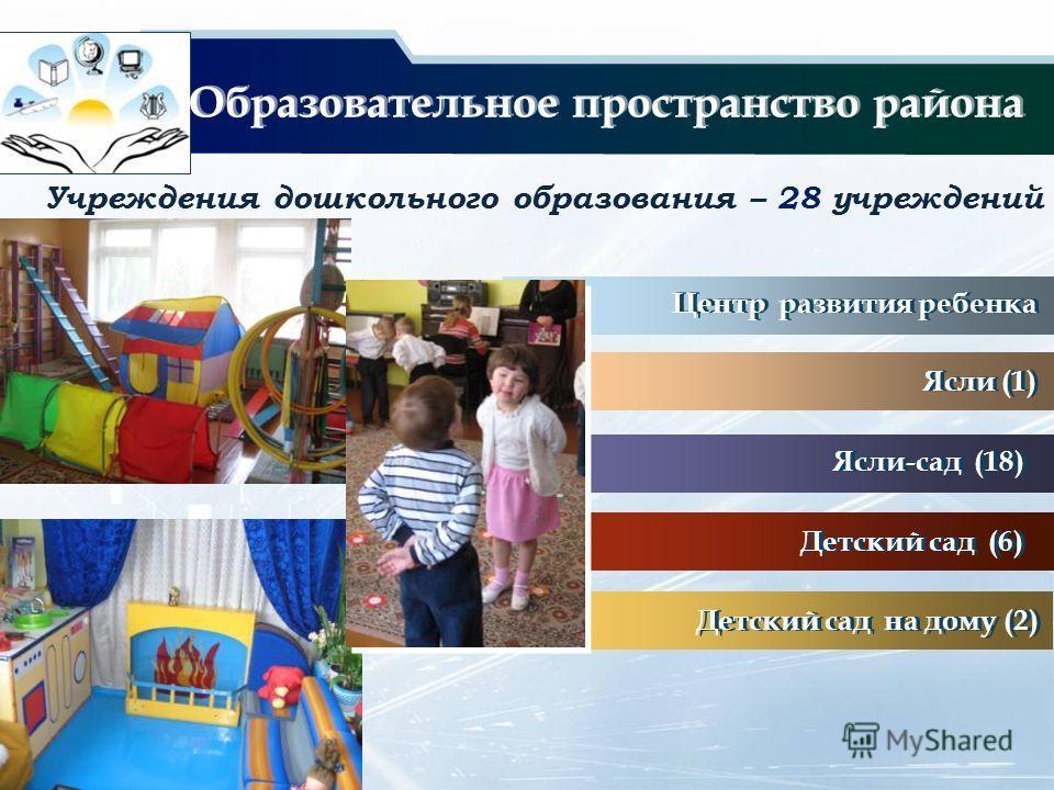 Учреждения дошкольного образования – 28 учреждений Детский сад на дому (2) Ясли (1) Центр развития ребенка Детский сад (6) Ясли-сад (18) Образовательное пространство района