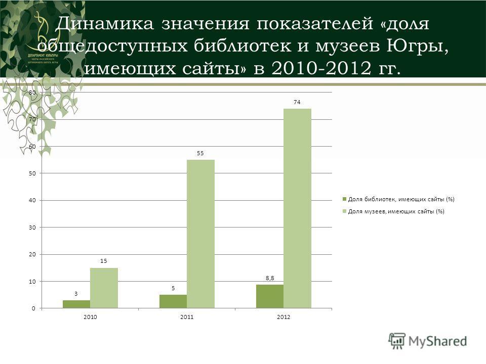 Динамика значения показателей «доля общедоступных библиотек и музеев Югры, имеющих сайты» в 2010-2012 гг.