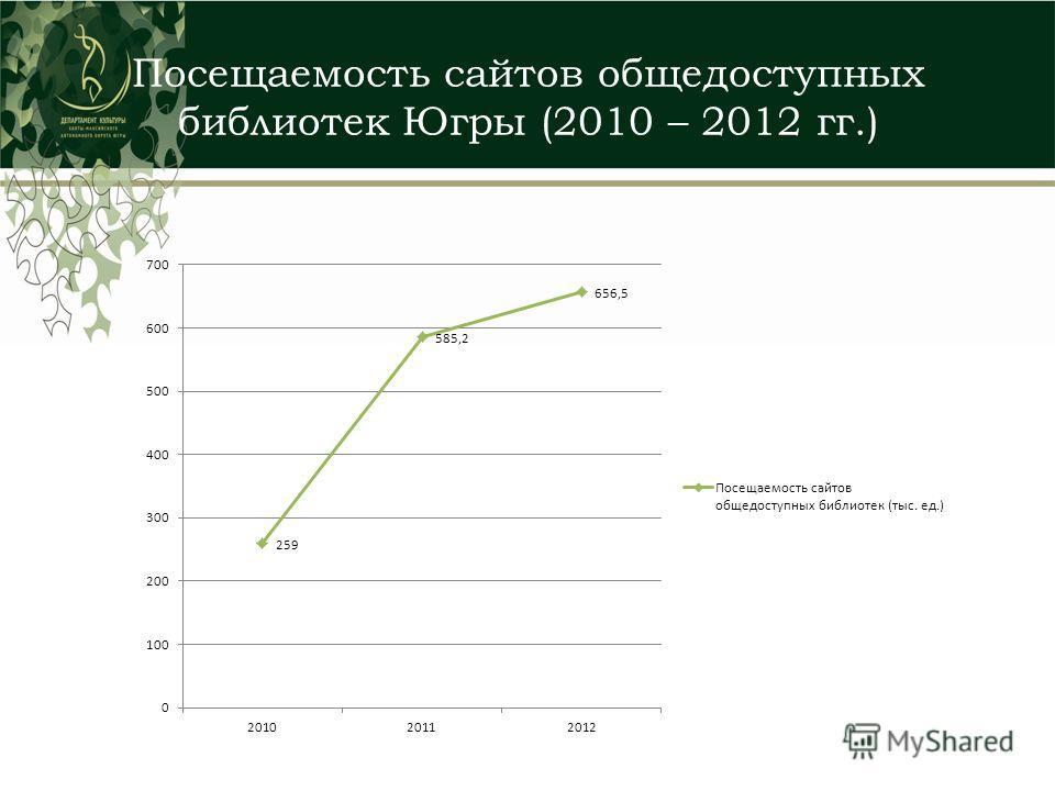 Посещаемость сайтов общедоступных библиотек Югры (2010 – 2012 гг.)