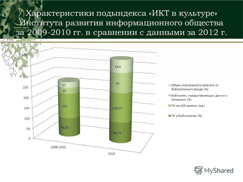 Характеристики подындекса «ИКТ в культуре» Института развития информационного общества за 2009-2010 гг. в сравнении с данными за 2012 г.