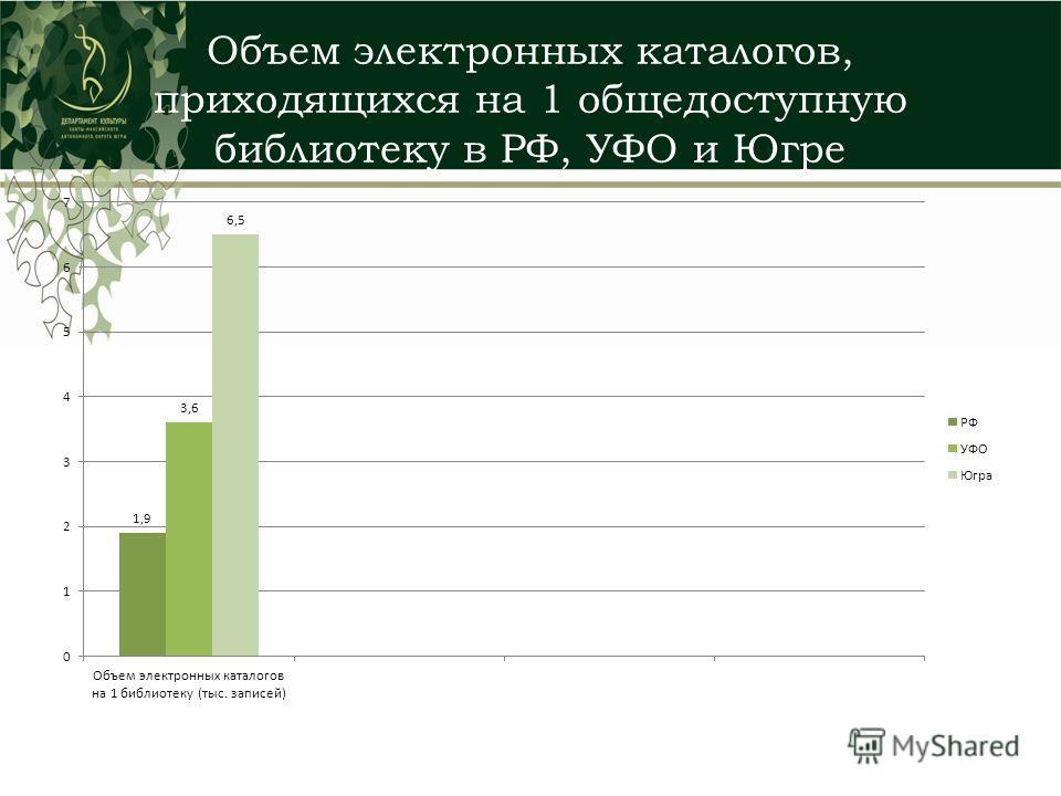 Объем электронных каталогов, приходящихся на 1 общедоступную библиотеку в РФ, УФО и Югре