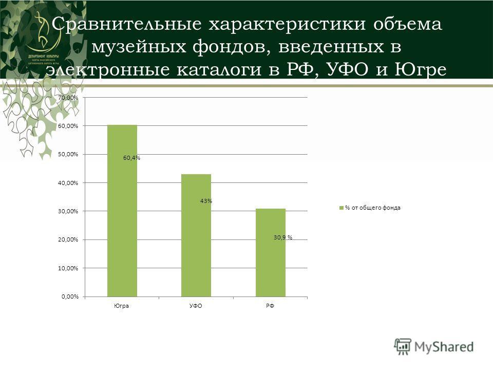Сравнительные характеристики объема музейных фондов, введенных в электронные каталоги в РФ, УФО и Югре
