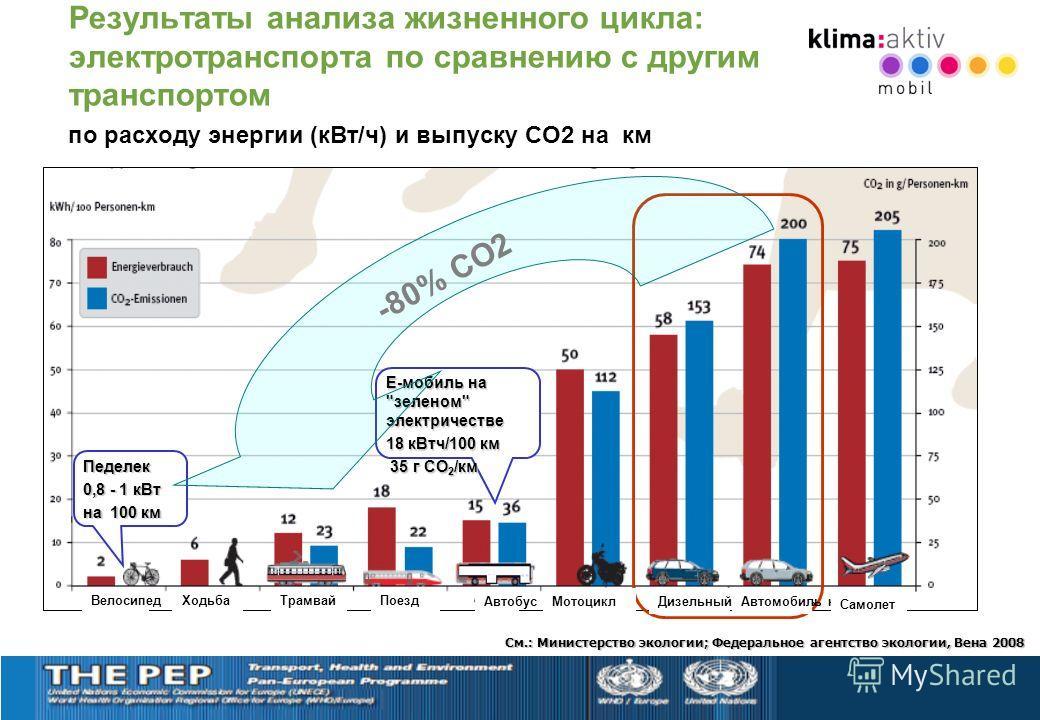 Результаты анализа жизненного цикла: электротранспорта по сравнению с другим транспортом по расходу энергии (кВт/ч) и выпуску СО2 на км См.: Mинистерство экологии; Федеральное агентство экологии, Вена 2008 Е-мобиль на