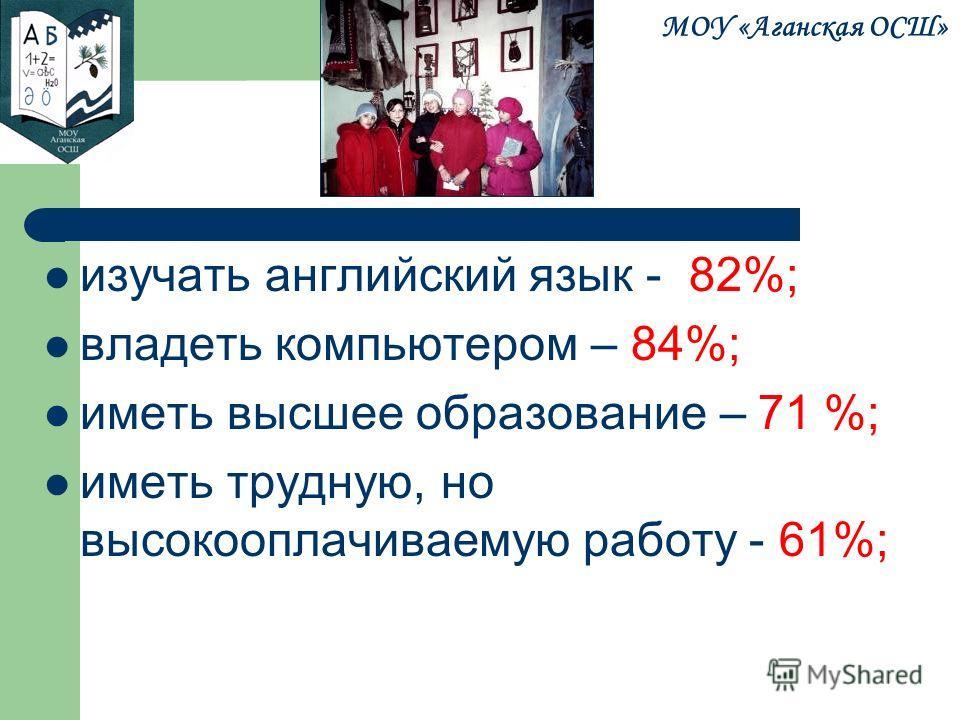 МОУ «Аганская ОСШ» изучать английский язык - 82%; владеть компьютером – 84%; иметь высшее образование – 71 %; иметь трудную, но высокооплачиваемую работу - 61%;