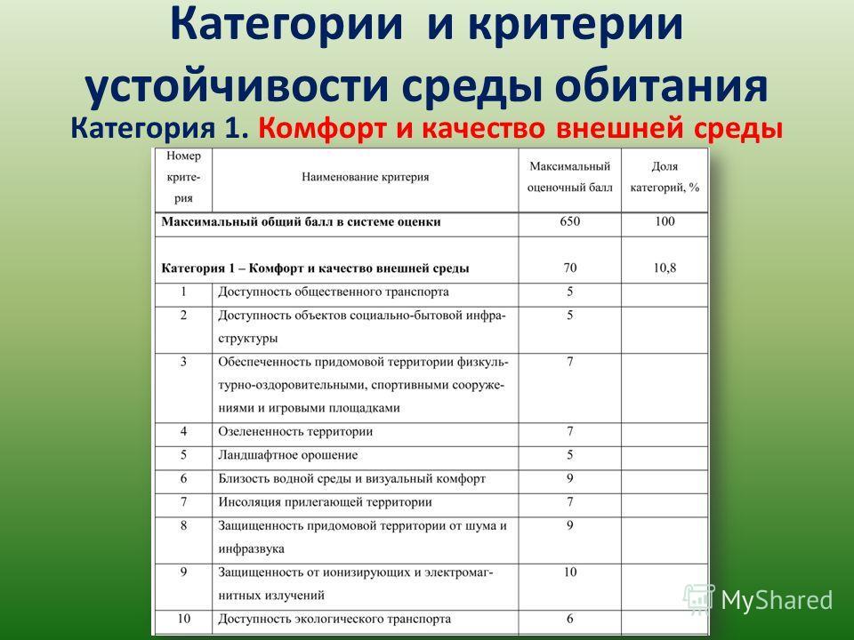 Категория 1. Комфорт и качество внешней среды