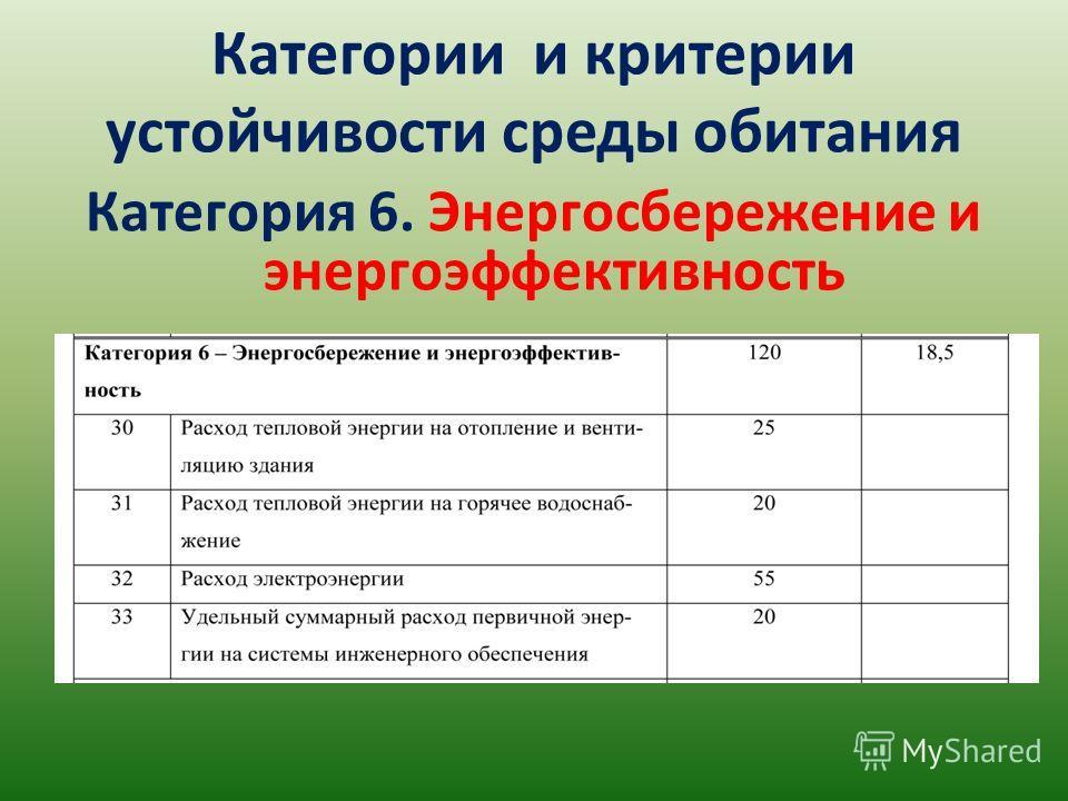 Категории и критерии устойчивости среды обитания Категория 6. Энергосбережение и энергоэффективность
