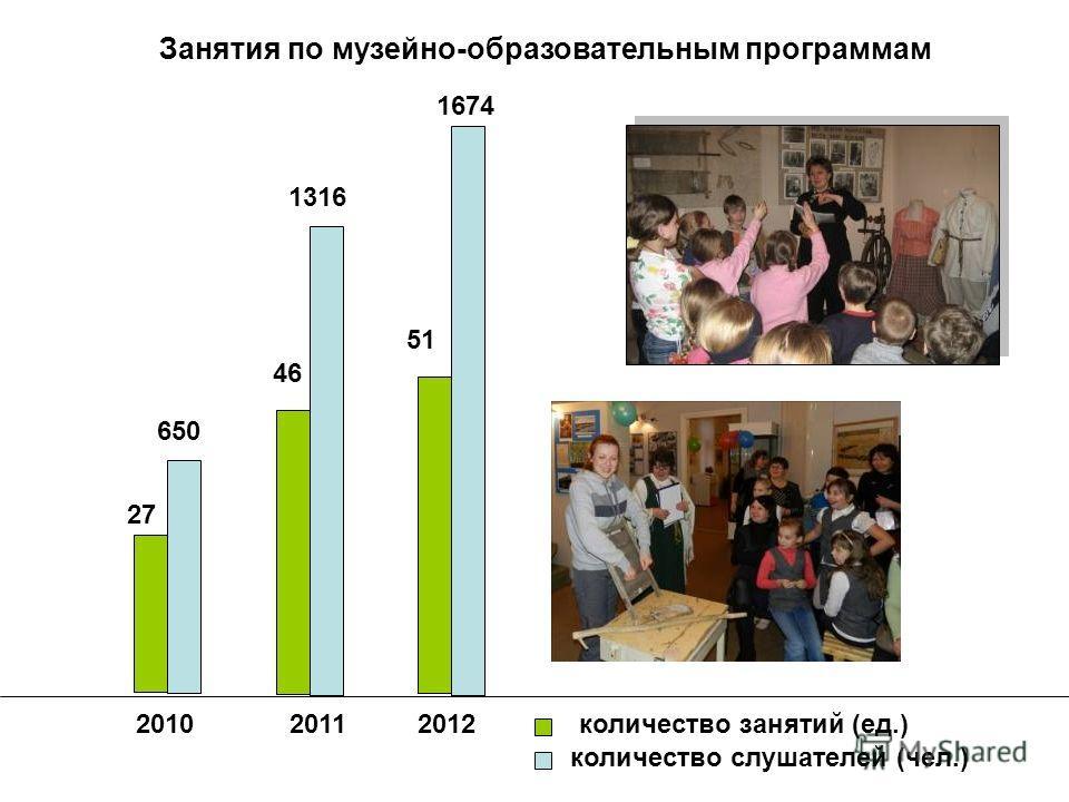 Занятия по музейно-образовательным программам 2010 27 650 46 1316 20112012 51 1674 количество занятий (ед.) количество слушателей (чел.)