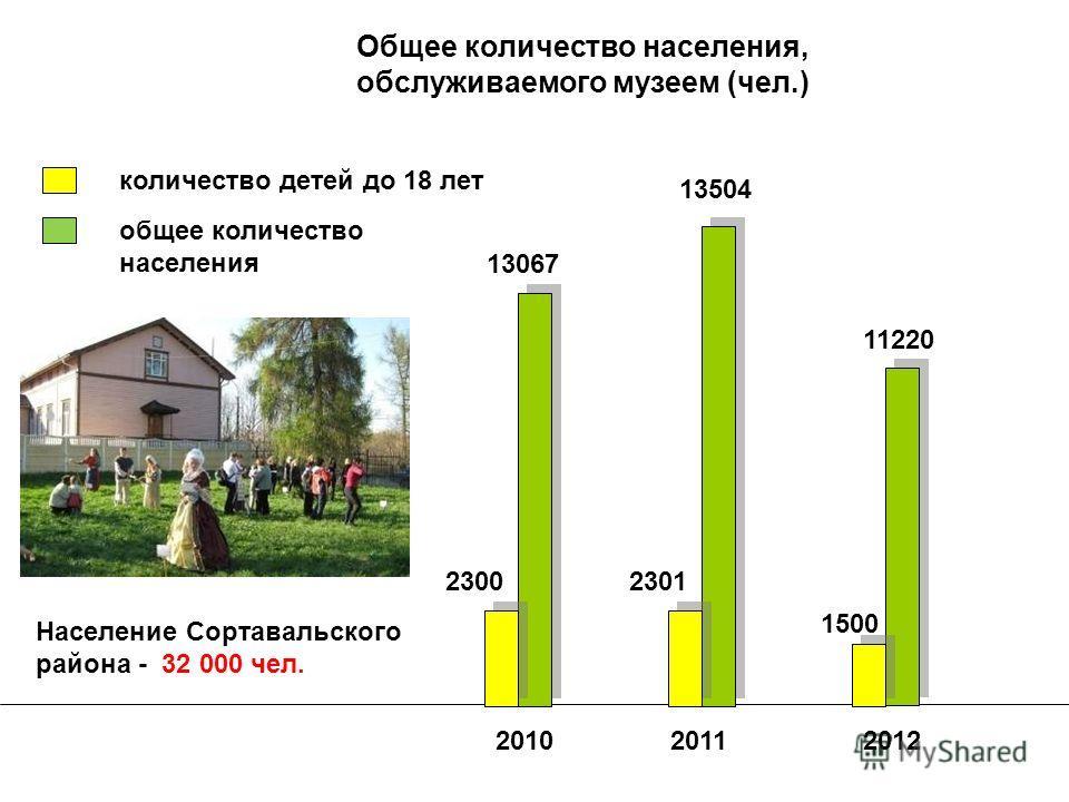 Общее количество населения, обслуживаемого музеем (чел.) 201020112012 13067 13504 11220 23002301 1500 количество детей до 18 лет общее количество населения Население Сортавальского района - 32 000 чел.