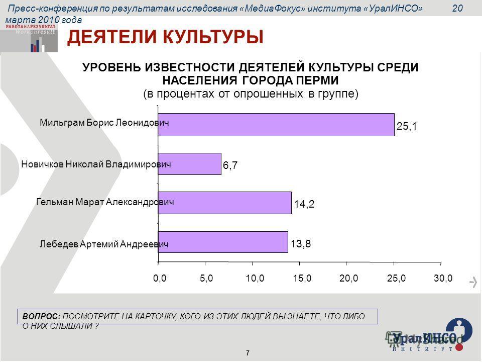 Пресс-конференция по результатам исследования «МедиаФокус» института «УралИНСО» 20 марта 2010 года 7 УРОВЕНЬ ИЗВЕСТНОСТИ ДЕЯТЕЛЕЙ КУЛЬТУРЫ СРЕДИ НАСЕЛЕНИЯ ГОРОДА ПЕРМИ (в процентах от опрошенных в группе) 25,1 6,7 14,2 13,8 0,05,010,015,020,025,030,0