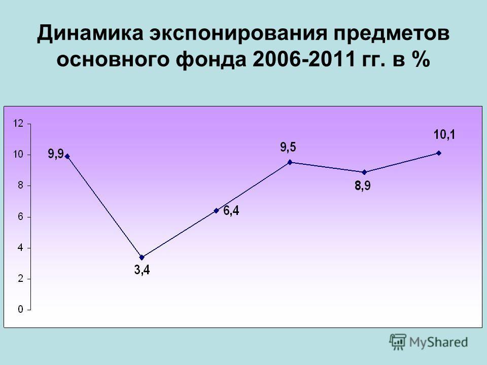 Динамика экспонирования предметов основного фонда 2006-2011 гг. в %