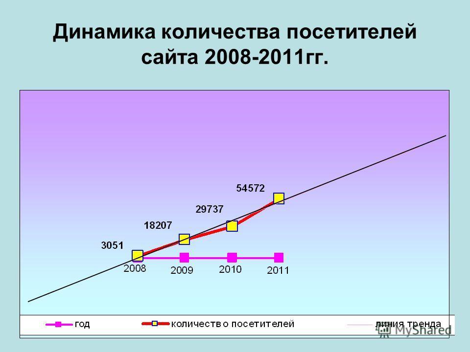 Динамика количества посетителей сайта 2008-2011гг.