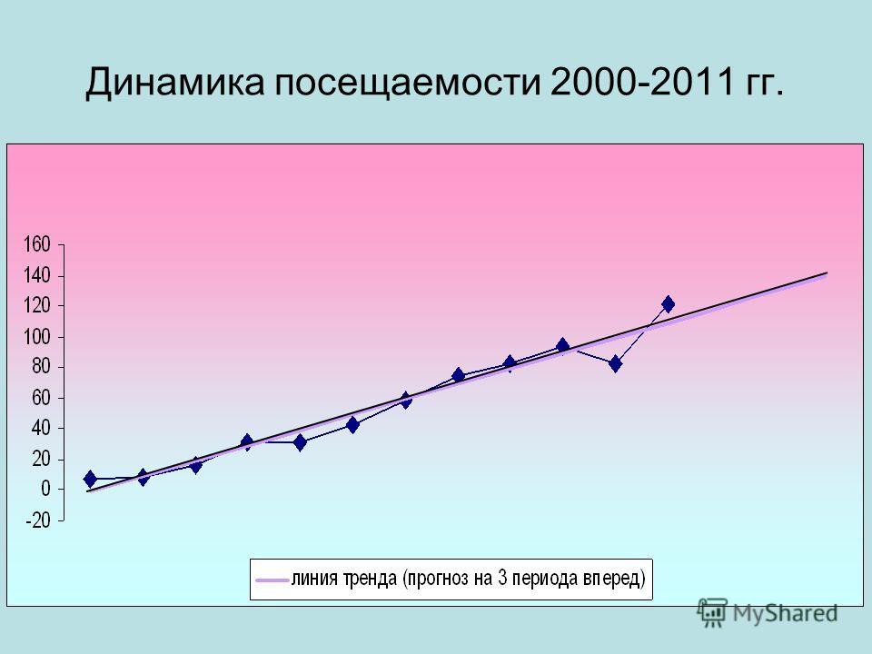 Динамика посещаемости 2000-2011 гг.