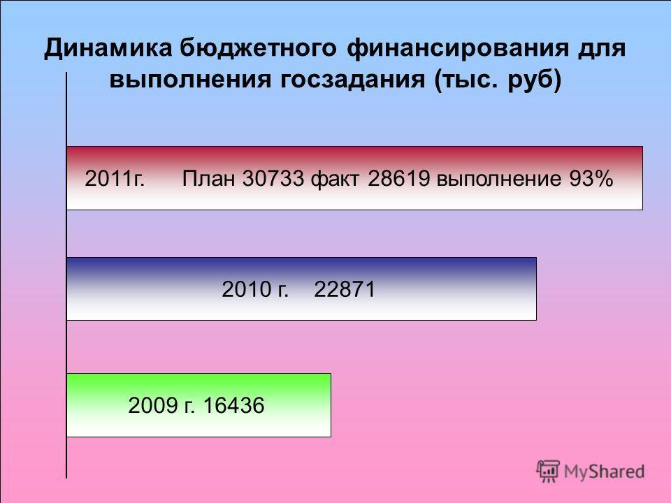 Динамика бюджетного финансирования для выполнения госзадания (тыс. руб) 2011г. План 30733 факт 28619 выполнение 93% 2010 г. 22871 2009 г. 16436