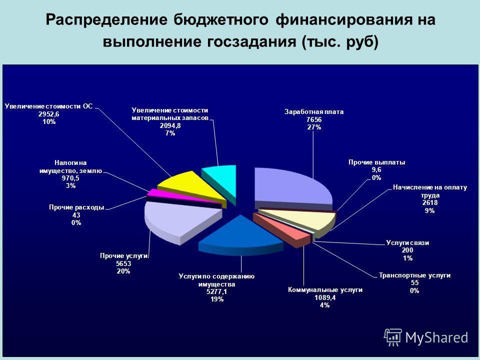 Распределение бюджетного финансирования на выполнение госзадания (тыс. руб)