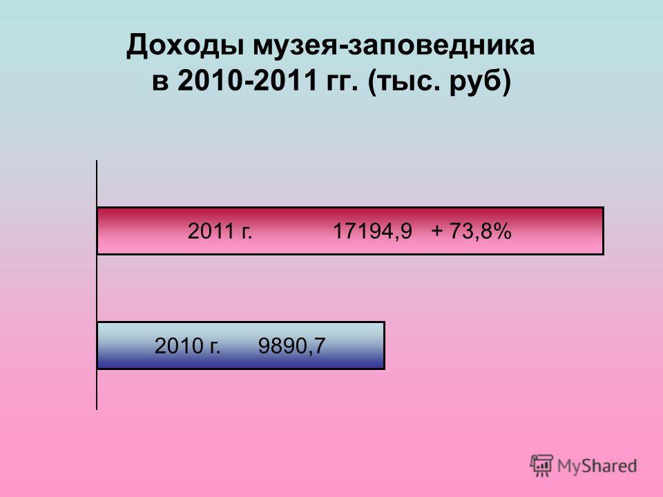 Доходы музея-заповедника в 2010-2011 гг. (тыс. руб) 2011 г. 17194,9 + 73,8% 2010 г. 9890,7