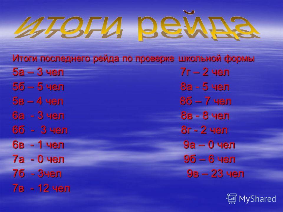 Итоги последнего рейда по проверке школьной формы 5а – 3 чел 7г – 2 чел 5б – 5 чел 8а - 5 чел 5в – 4 чел 8б – 7 чел 6а - 3 чел 8в - 8 чел 6б - 3 чел 8г - 2 чел 6в - 1 чел 9а – 0 чел 7а - 0 чел 9б – 6 чел 7б - 3чел 9в – 23 чел 7в - 12 чел